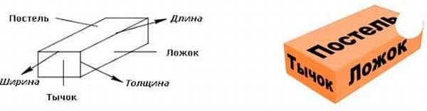 Описание сторон кирпича