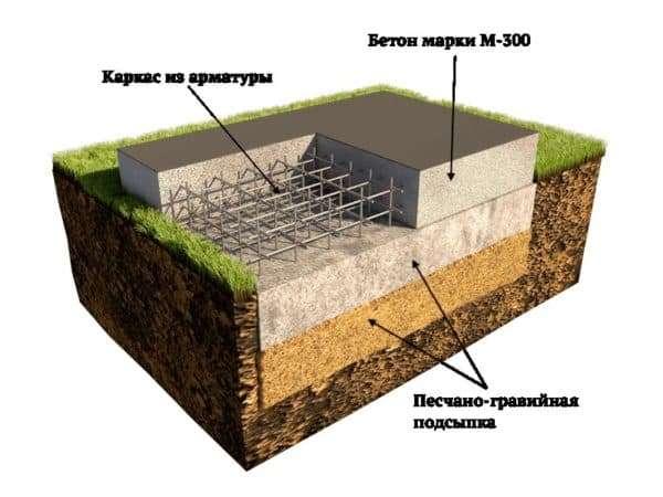Фундамент под летнюю кухню
