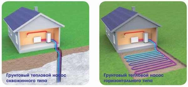 Тепловой насос геотермального типа