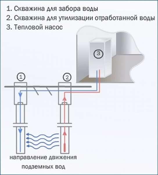 Схема работы теплового насоса использующего энергию воды