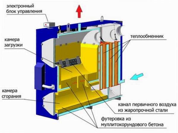 Принцип работы твердотопливного котла отопления.