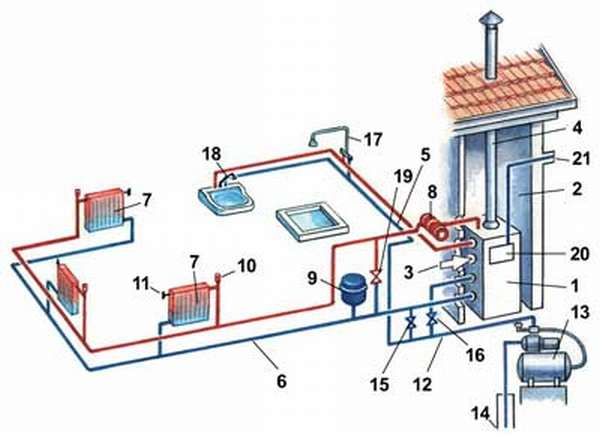 Схема АГВ отопления