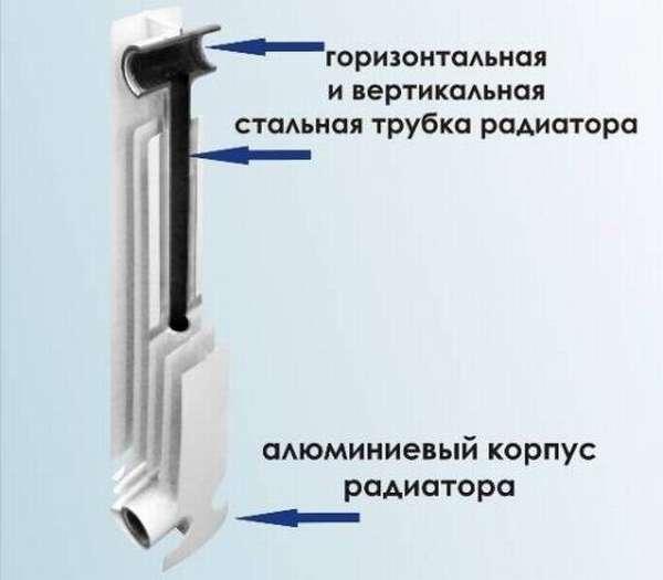 Конструкция биметаллического радиатора