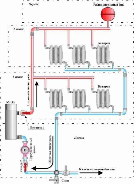 Схема электрической системы отопления двухэтажного дома