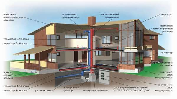 Из чего состоит система воздушного отопления?