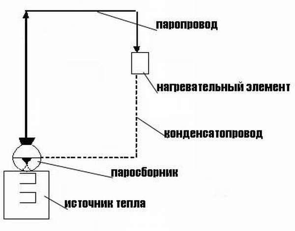 Замкнутая схема парового отопления