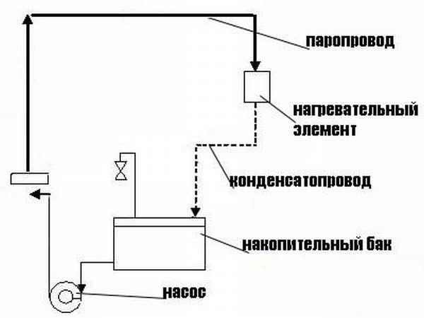 Разомкнутая схема парового отопления