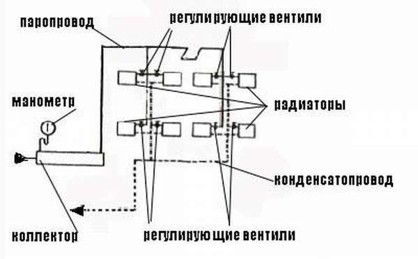 Система парового отопления с низким давлением