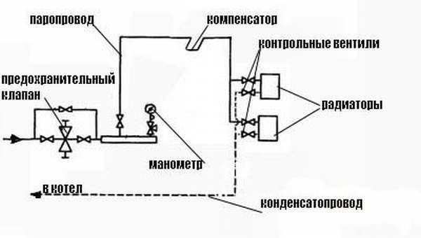 Схема парового отопления с высоким давлением