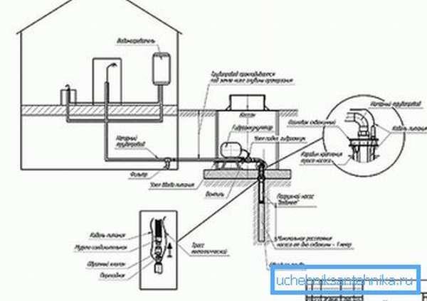 Схема установки кессона