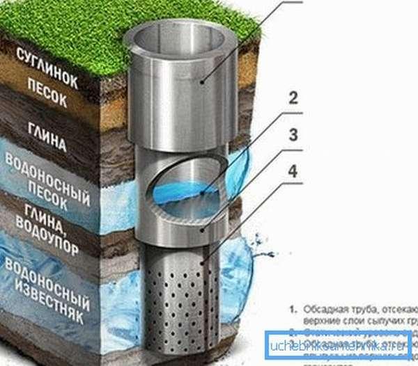 Артезианская вода очень чистая благодаря забору с больших глубин
