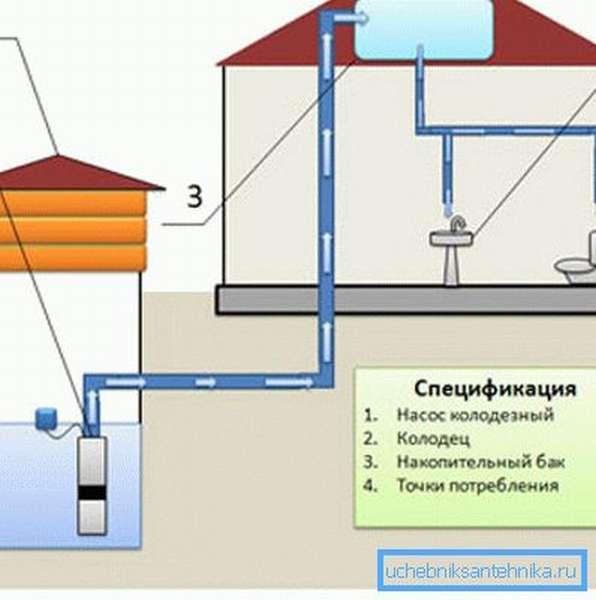 Автономная гравитационная система водоснабжения.
