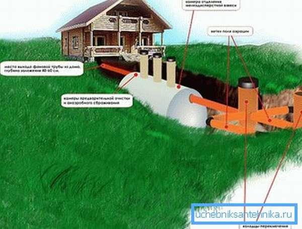 Особенности монтажа автономной канализационной системы
