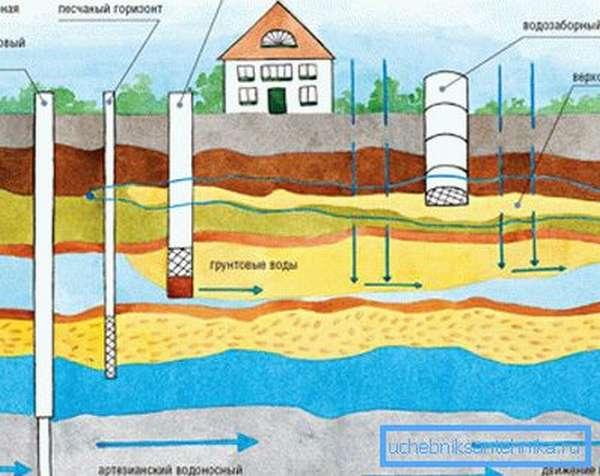 Автономные источники воды.