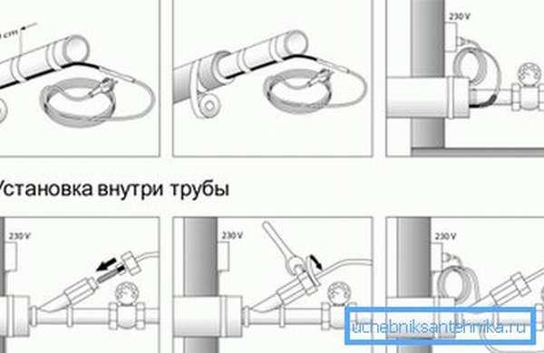 Базовые варианты расположения кабеля.