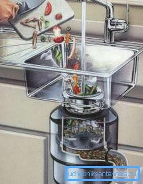 Без использования специального измельчителя отходов засорение канализации гарантировано