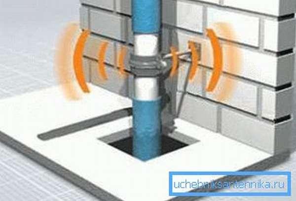 Большая скорость потока вызывает появление гидравлических шумов.