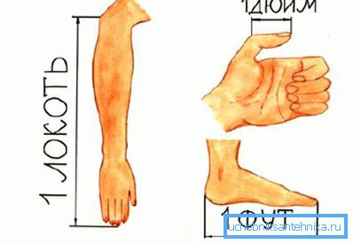 Британские меры длины (как, впрочем, и старорусские) привязаны к пропорциям человеческого тела.