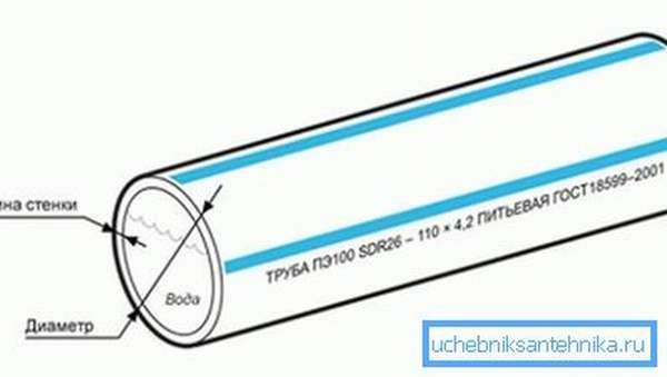 Чем меньше отношение сечения к толщине стенки, тем большее давление выдержит система