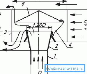 Чертеж вентиляционного дефлектора, где: 1 – оголовок трубы, 2 – диффузор, 3 – корпус, 4 – лапки (стойки) зонта, 5 – зонт (колпак).