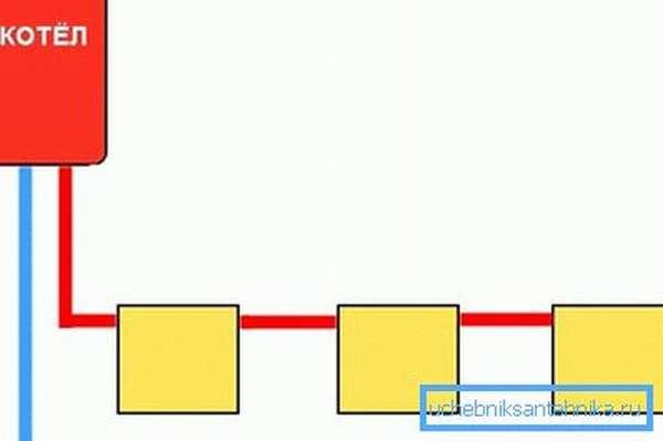 Чтобы ни у кого не вызвало сомнений понятие однотрубной системы, на данном рисунке она изображена в упрощенном, но доступном для восприятия, варианте