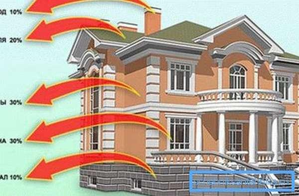 Чтобы повысить энергоэффективность строения необходимо снизить теплопотери