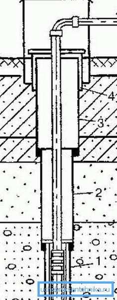 Чтобы пробить скважину на даче самостоятельно придётся в любом случае иметь дело с такой конструкцией (A – трубопровод к потребителям, см. описание в тексте)