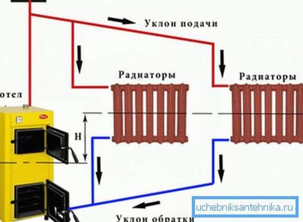Чугунные батареи прекрасно уживутся с твердотопливным котлом. Солидный вес чугунных батарей нашел отражение в советском кинематографе.