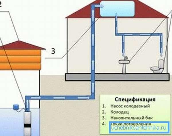 Дачный водопровод с накопительной емкостью.