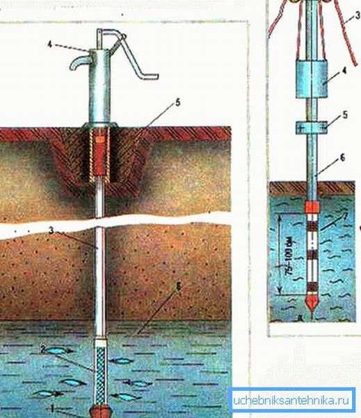 Данная конструкция – своеобразный гибрид колодца и скважины