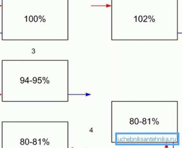 Данная схема показывает, на сколько процентов от заявленной мощности будут функционировать радиаторы отопления