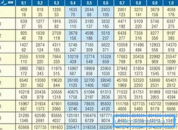 Данные таблицы пригодятся при проектировании отопительной системы