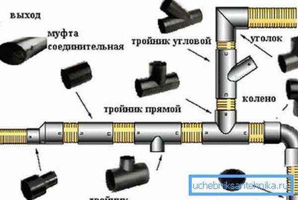 Детали для монтажа дождевой канализации