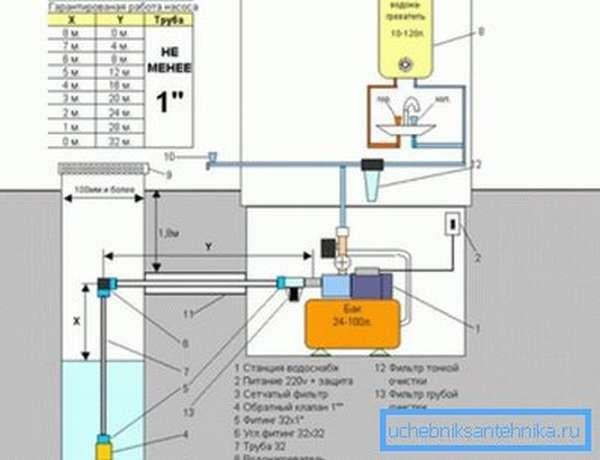 Детали системы водоснабжения для неглубоких скважин