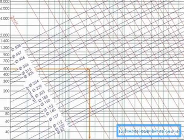 Диаграмма для определения потерь давления воздуха на 1 м