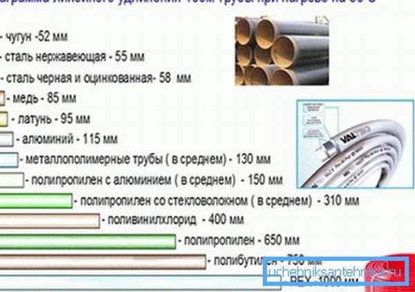 Диаграмма, показывающая удлинение трубопровода 100-метровой длины при нагреве