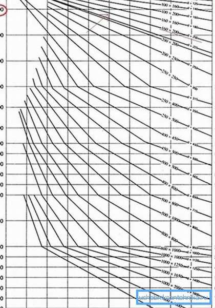 Диаграмма зависимости сечения канала от расхода воздуха.