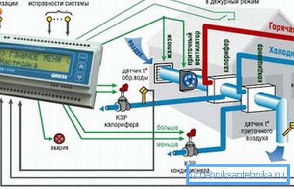 Диспетчеризация систем вентиляции позволяет вовремя реагировать на неисправности