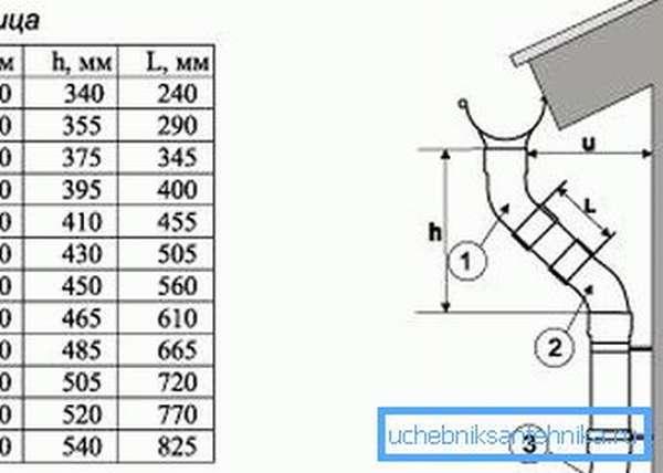 Для создания правильного проекта можно воспользоваться специальной таблицей, где указаны все необходимые величины