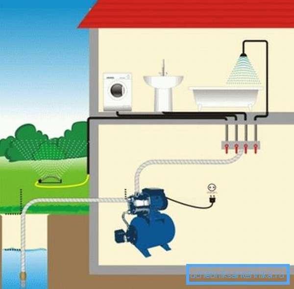 Для того чтобы вода из колодца поступала непосредственно в дом, необходимо установить целый комплекс оборудования