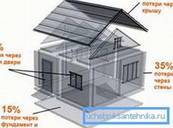Добротная теплоизоляция значительно снизит ваши затраты на отопление