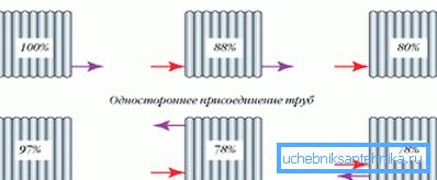 Два варианта: двухстороннее и одностороннее расположение трубопровода отопления