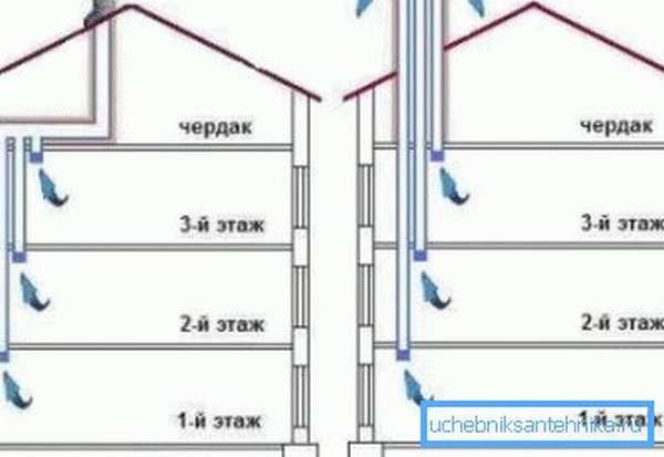 Два варианта обустройства вентиляционных выходов