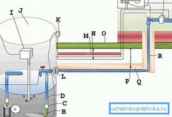 Два варианта установки погружного насоса в зависимости от уровня воды в колодце (см. описание в тексте)