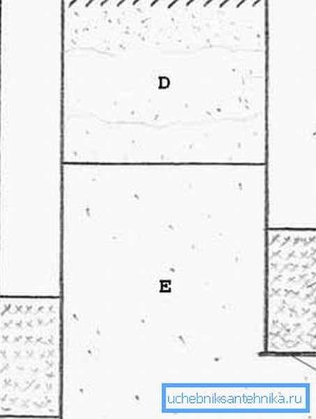 Два вида скважин по положению её дна относительно нижнего уровня водоносного слоя (см. описание в тексте)