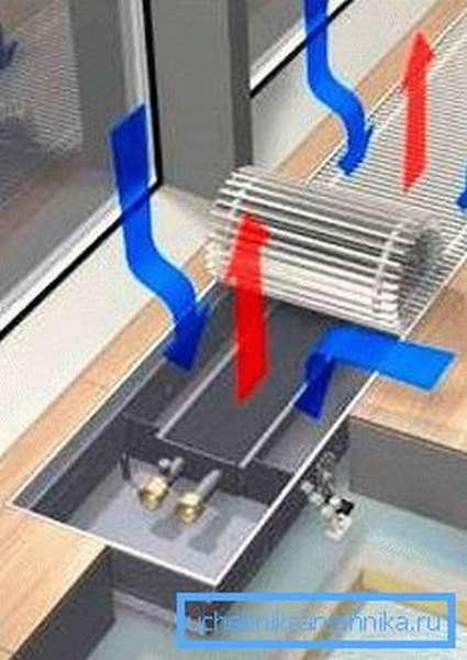 Движение масс воздуха в напольном устройстве