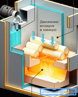 Движение пиролизных газов и воздуха в камерах.