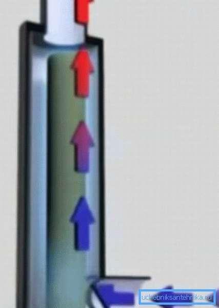 Движение теплоносителя и его нагрев в электродном котле