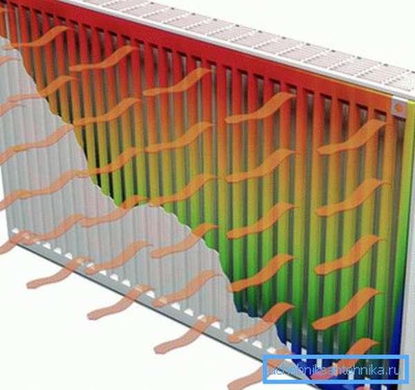 Движение тепловых потоков от батареи
