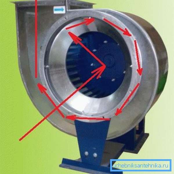 Движение воздуха при штатной работе центробежного вентилятора.
